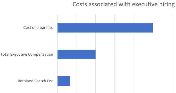 Costs associated with executive hiring