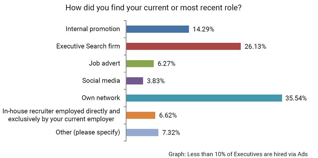 Executive Search Firms Dont Use Executive Job Boards