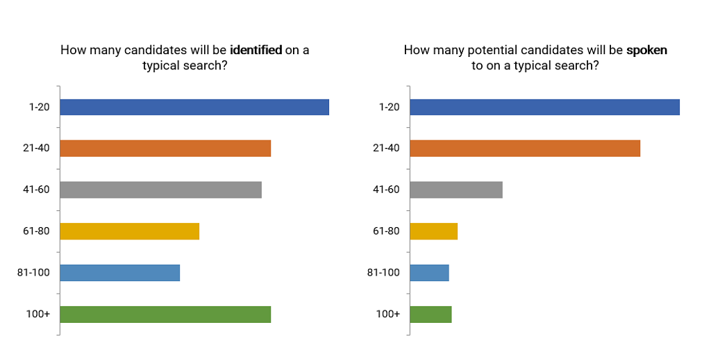 Executives identified vs spoken to on a typical executive search