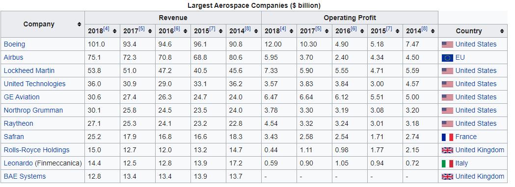List of Target Companies